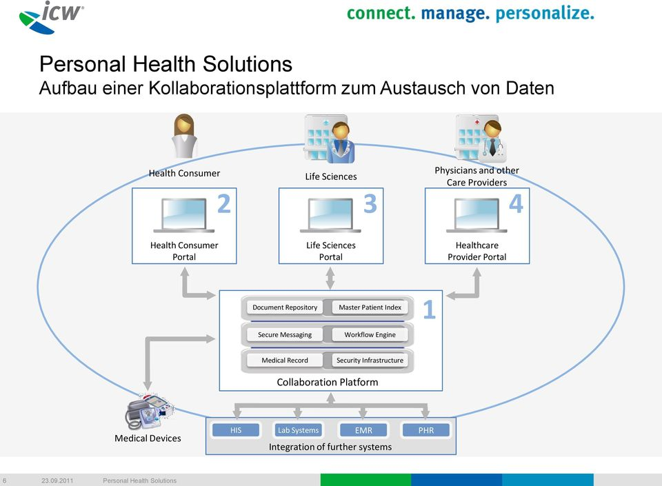 Portal Document Repository Secure Messaging Master Patient Index Workflow Engine 1 Medical Record