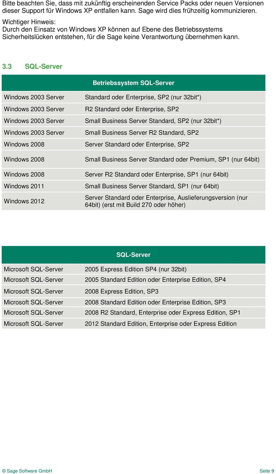 3 SQL-Server Betriebssystem SQL-Server Windows 2003 Server Windows 2003 Server Windows 2003 Server Windows 2003 Server Windows 2008 Windows 2008 Windows 2008 Windows 2011 Windows 2012 Standard oder