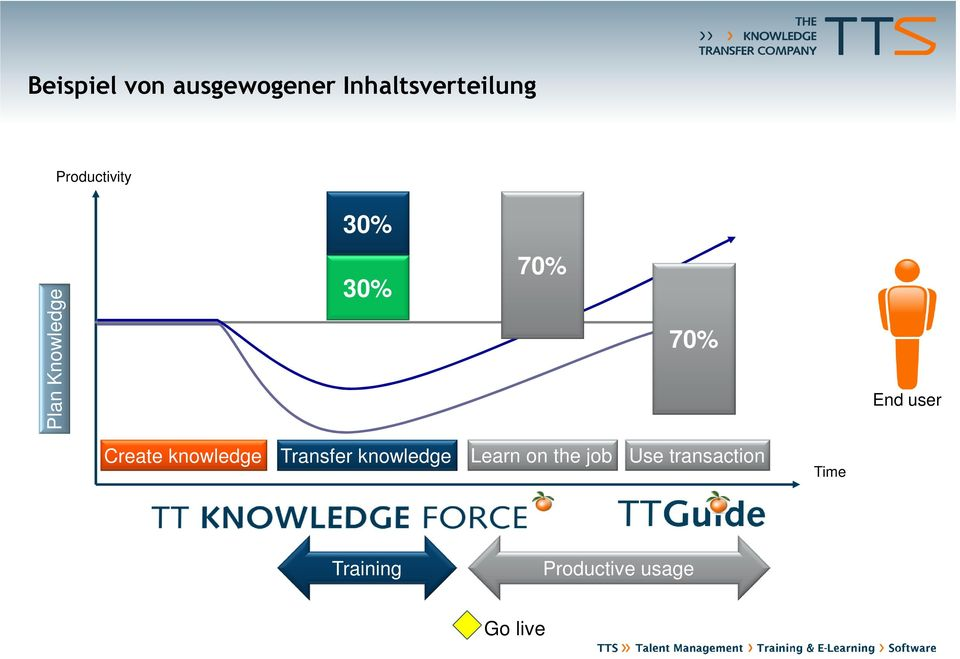 user Create knowledge Transfer knowledge Learn on