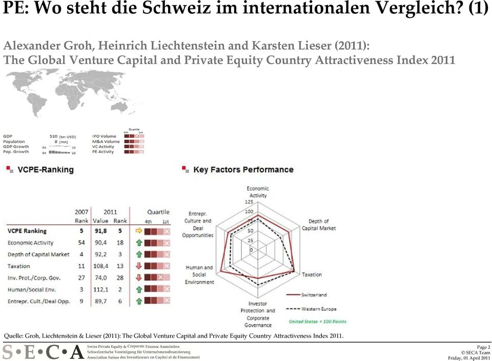 Venture Capital and Private Equity Country Attractiveness Index 2011 Quelle: Groh,