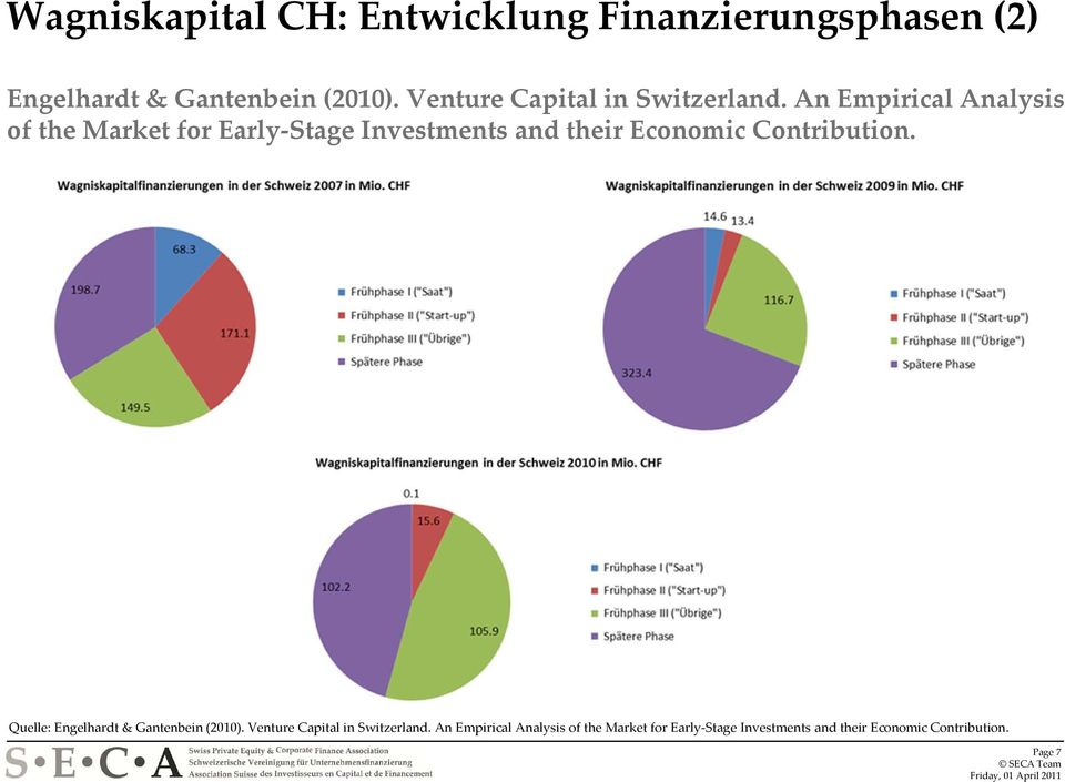 An Empirical Analysis of the Market for Early Stage Investments and their Economic Contribution.