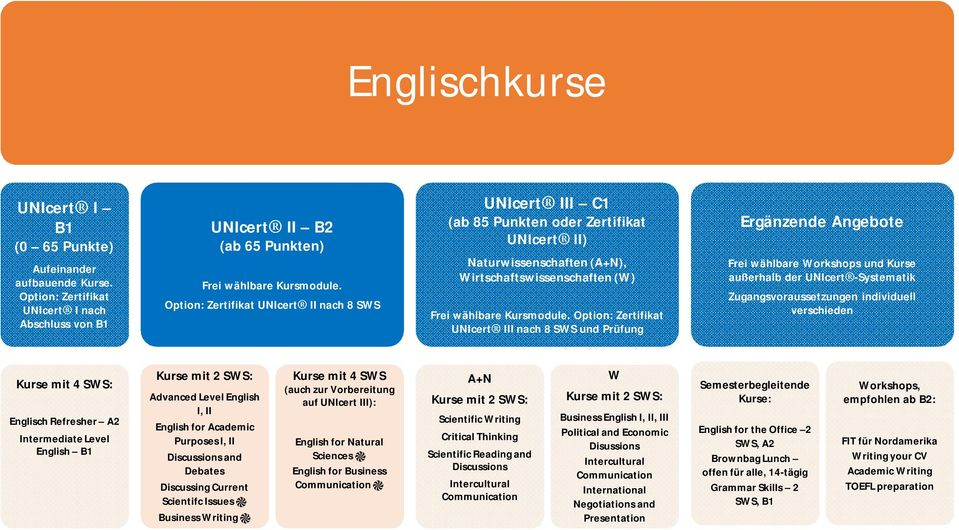 Option: Zertifikat UNIcert III nach 8 und Prüfung Kurse mit 4 : Englisch Refresher A2 Intermediate Level English B1 Kurse mit 2 : Advanced Level English I, II English for Academic Purposes I, II