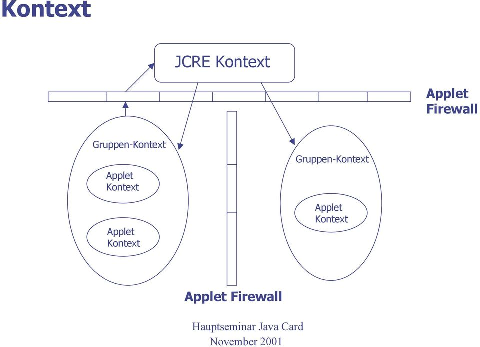 Kontext Applet Kontext