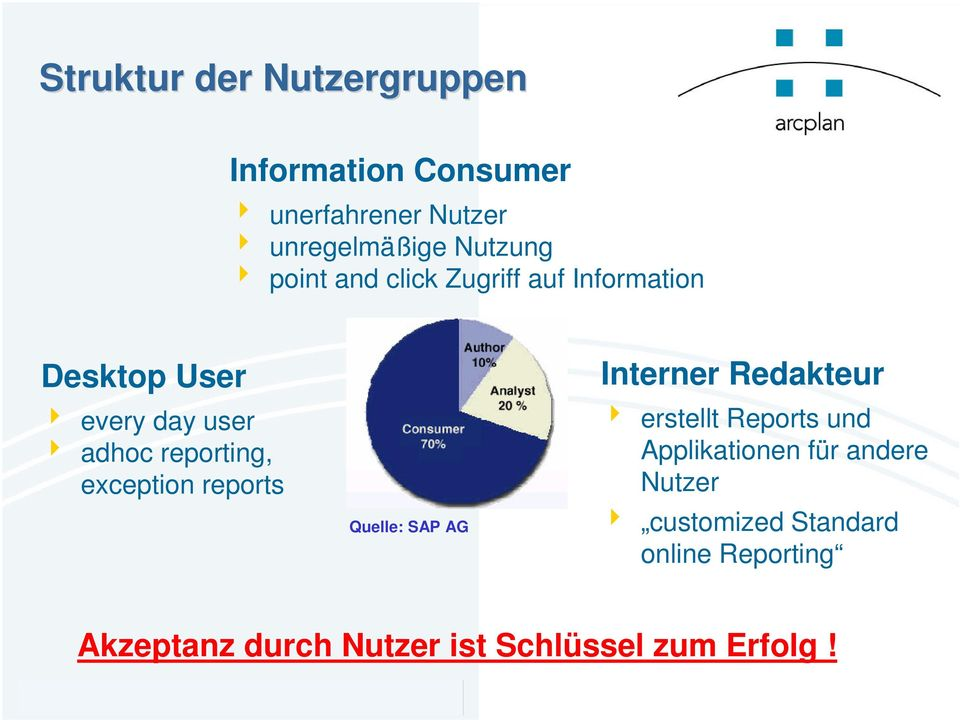 exception reports Quelle: SAP AG Interner Redakteur erstellt Reports und Applikationen für