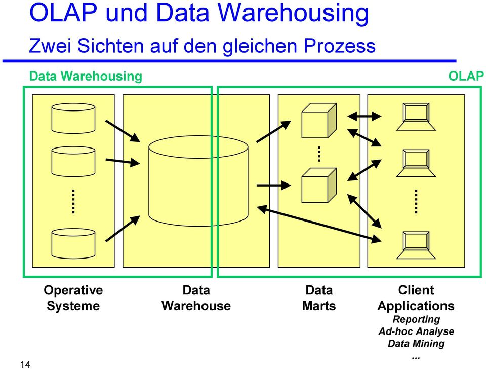 Systeme Data Warehouse Data Marts Client