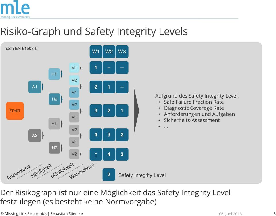 Diagnostic Coverage Rate Anforderungen und Aufgaben Sicherheits-Assessment 2 Safety Integrity Level Der