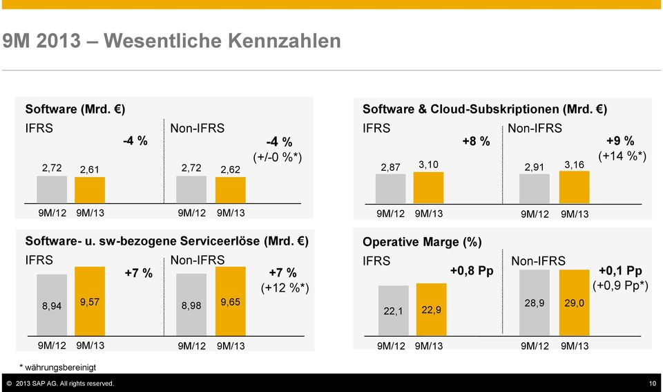 ) IFRS Non-IFRS +8 % +9 % (+14 %*) 2,87 3,10 2,91 3,16 9M/12 9M/13 9M/12 9M/13 9M/12 9M/13 9M/12 9M/13 Software- u.