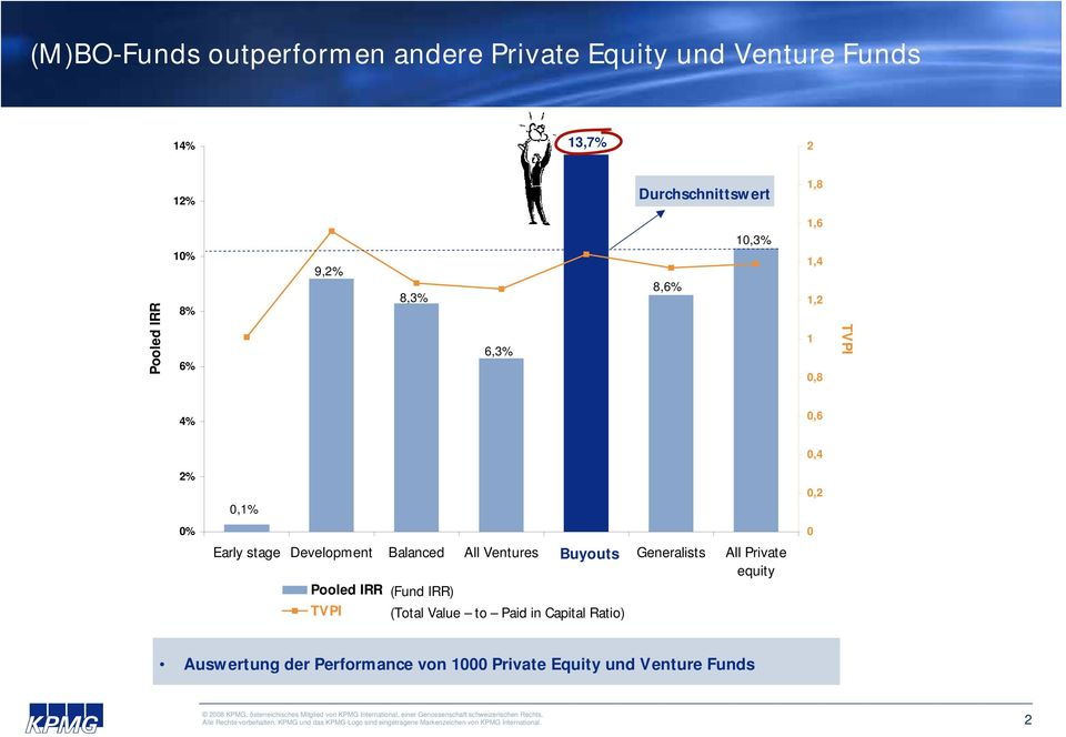 Development Balanced All Ventures Buyouts Generalists All Private equity Pooled IRR (Fund IRR) TVPI