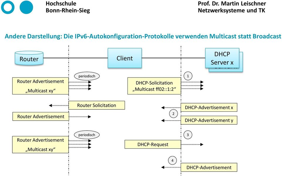 DHCP-Solicitation Multicast ff02::1:2 1 Router Advertisement Router Solicitation 2