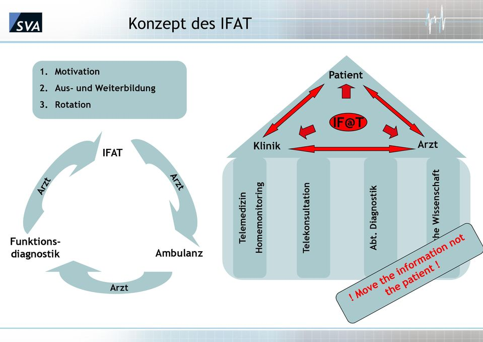 Rotation IFAT Telemedizin Funktionsdiagnostik