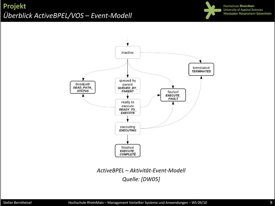 Event-Modell ActiveBPEL