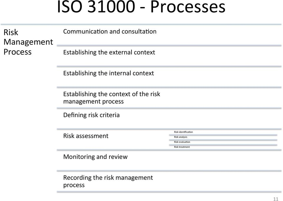 risk management process Defining risk criteria Risk assessment Monitoring and review Risk