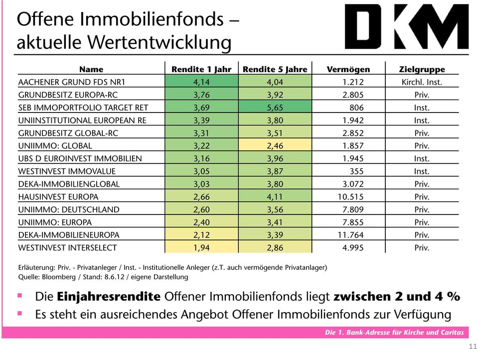 UBS D EUROINVEST IMMOBILIEN 3,16 3,96 1.945 Inst. WESTINVEST IMMOVALUE 3,05 3,87 355 Inst. DEKA-IMMOBILIENGLOBAL 3,03 3,80 3.072 Priv. HAUSINVEST EUROPA 2,66 4,11 10.515 Priv.
