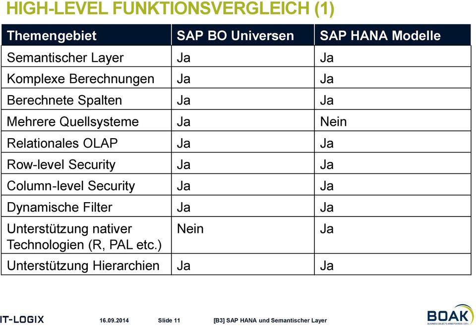 Relationales OLAP Ja Ja Row-level Security Ja Ja Column-level Security Ja Ja Dynamische Filter Ja