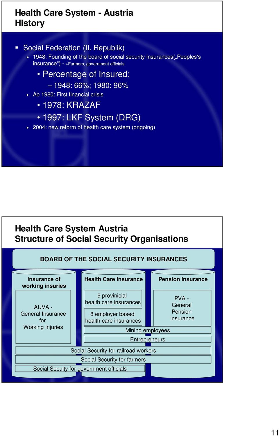 1978: KRAZAF 1997: LKF System (DRG) 2004: new reform of health care system (ongoing) Health Care System Austria Structure of Social Security Organisations BOARD OF THE SOCIAL SECURITY INSURANCES