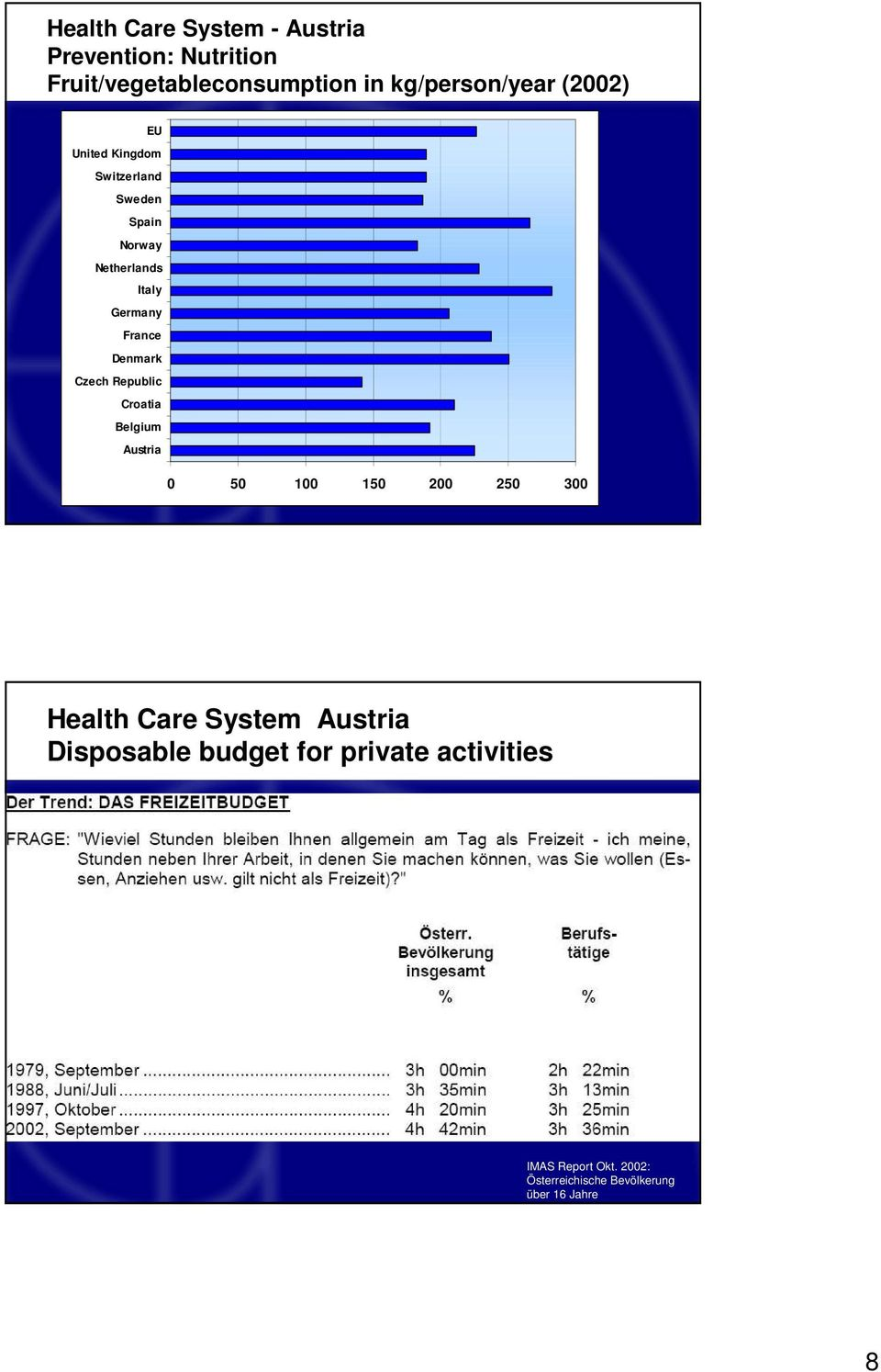 Czech Republic Croatia Belgium Austria 0 50 100 150 200 250 300 Health Care System Austria