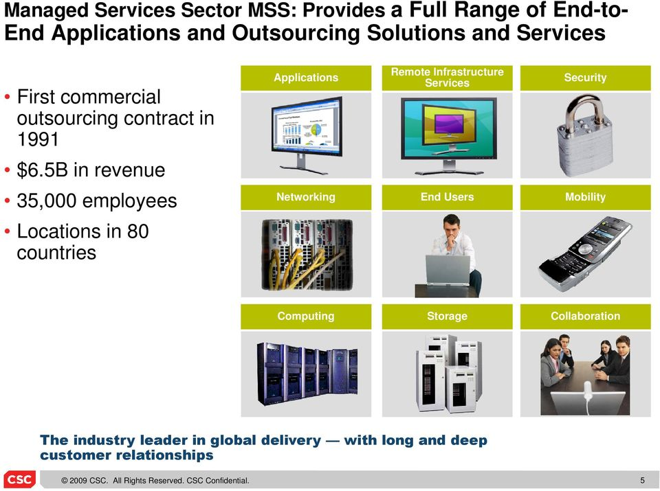 5B in revenue 35,000 employees Networking End Users Mobility Locations in 80 countries Computing Storage
