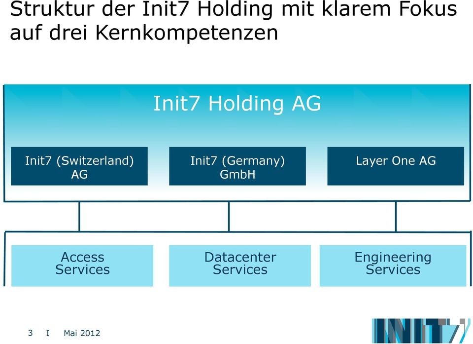 (Switzerland) AG Init7 (Germany) GmbH Layer One AG