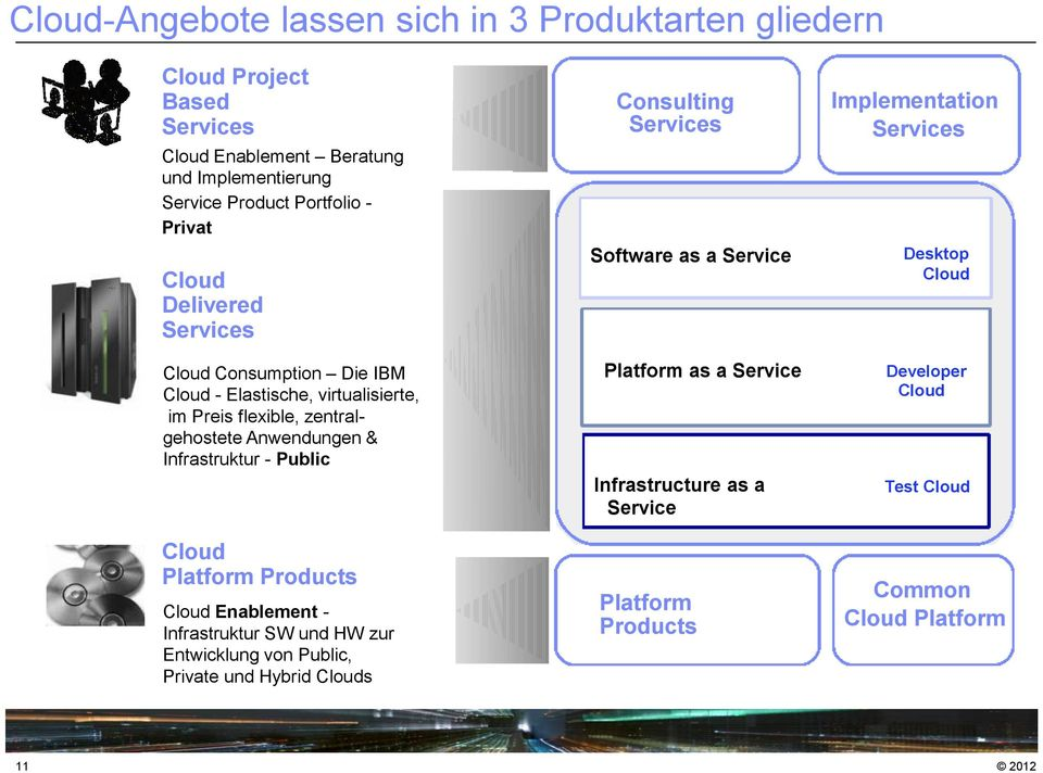 Public Cloud Platform Products Cloud Enablement - Infrastruktur SW und HW zur Entwicklung von Public, Private und Hybrid Clouds Consulting Services Software as a