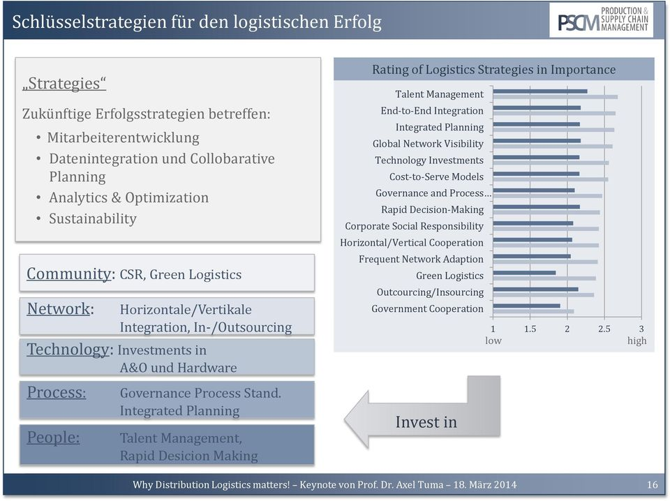 Integrated Planning Talent Management, Rapid Desicion Making Rating of Logistics Strategies in Importance Talent Management End-to-End Integration Integrated Planning Global Network Visibility