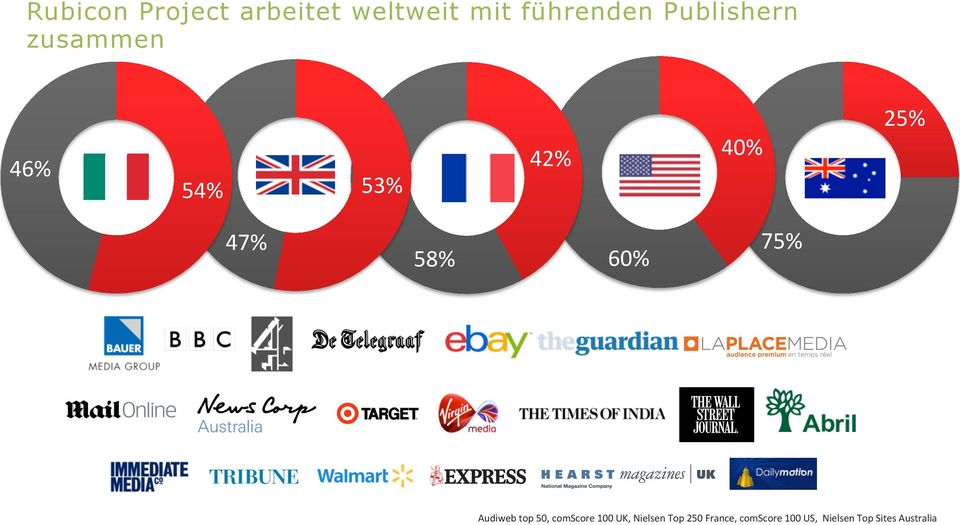 60% 75% Audiweb top 50, comscore 100 UK, Nielsen Top