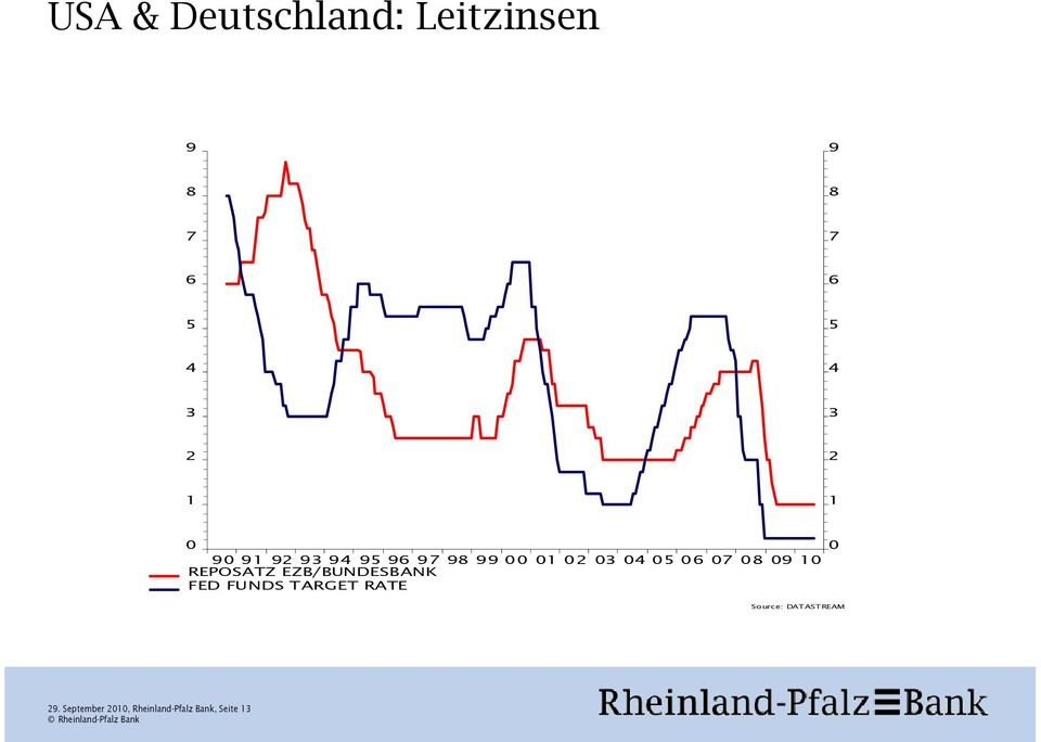 06 07 08 09 10 REPOSATZ EZB/BUNDESBANK FED FUNDS TARGET RATE