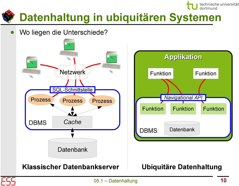Navigational API Prozess Funktion DBMS Funktion Funktion Cache DBMS