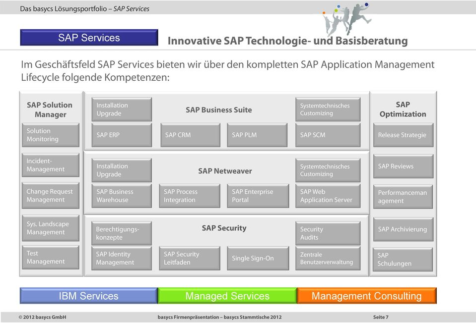 Incident- Installation Upgrade SAP Netweaver Systemtechnisches Customizing SAP Reviews Change Request SAP Business Warehouse SAP Process Integration SAP Enterprise Portal SAP Web Application Server