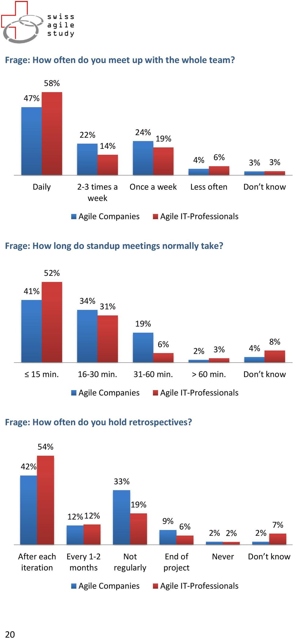 standup meetings normally take? 52% 41% 3 31% 19% 6% 2% 15 min. 16-30 min. 31-60 min. > 60 min.