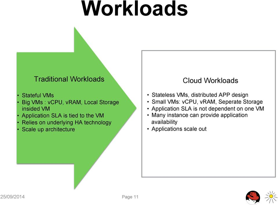 Workloads Stateless VMs, distributed APP design Small VMs: vcpu, vram, Seperate Storage Application