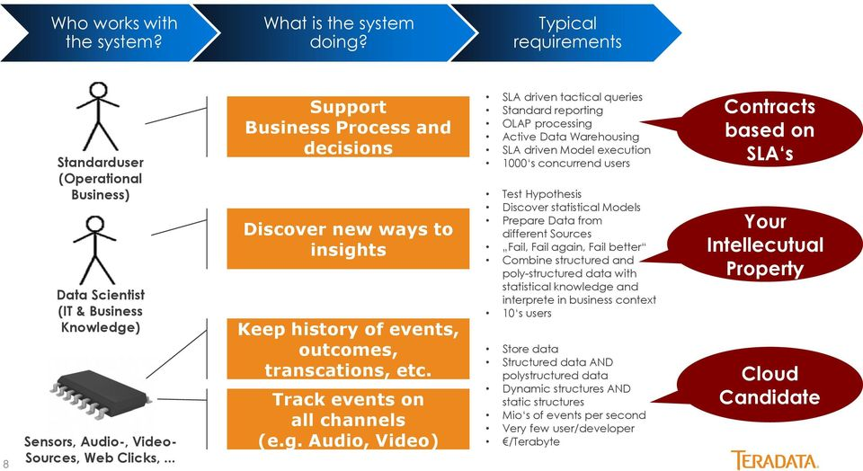 ts Keep history of events, outcomes, transcations, etc. Track events on all channels (e.g.