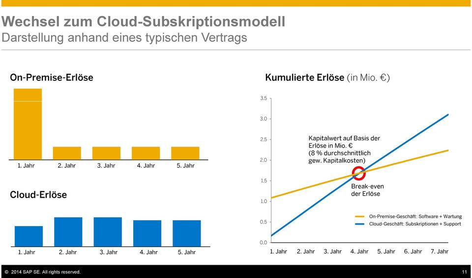 Kapitalkosten) Cloud-Erlöse 1,5 1,0 Break-even der Erlöse 0,5 On-Premise-Geschäft: Software + Wartung Cloud-Geschäft: Subskriptionen