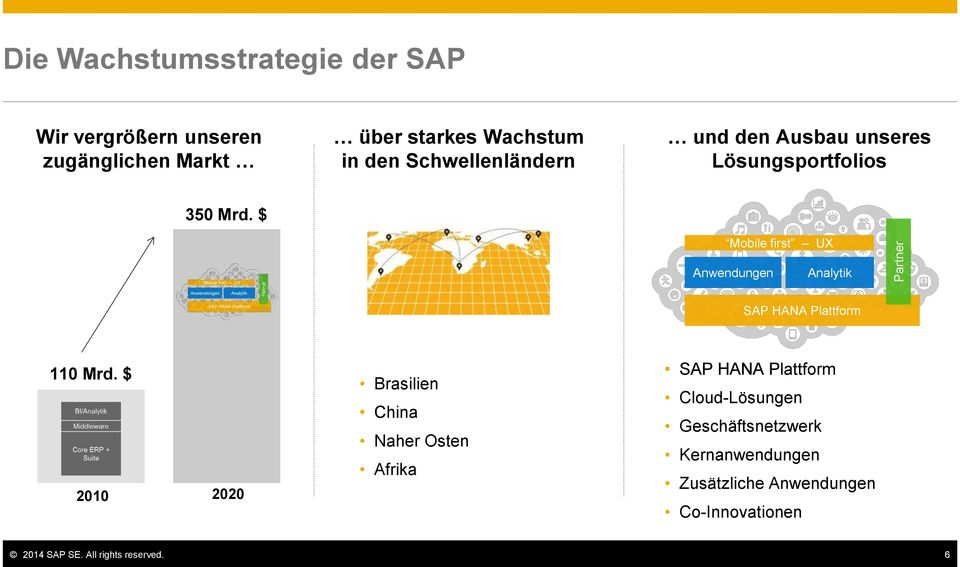 $ Mobile first UX Anwendungen Analytik SAP HANA Plattform 110 Mrd.