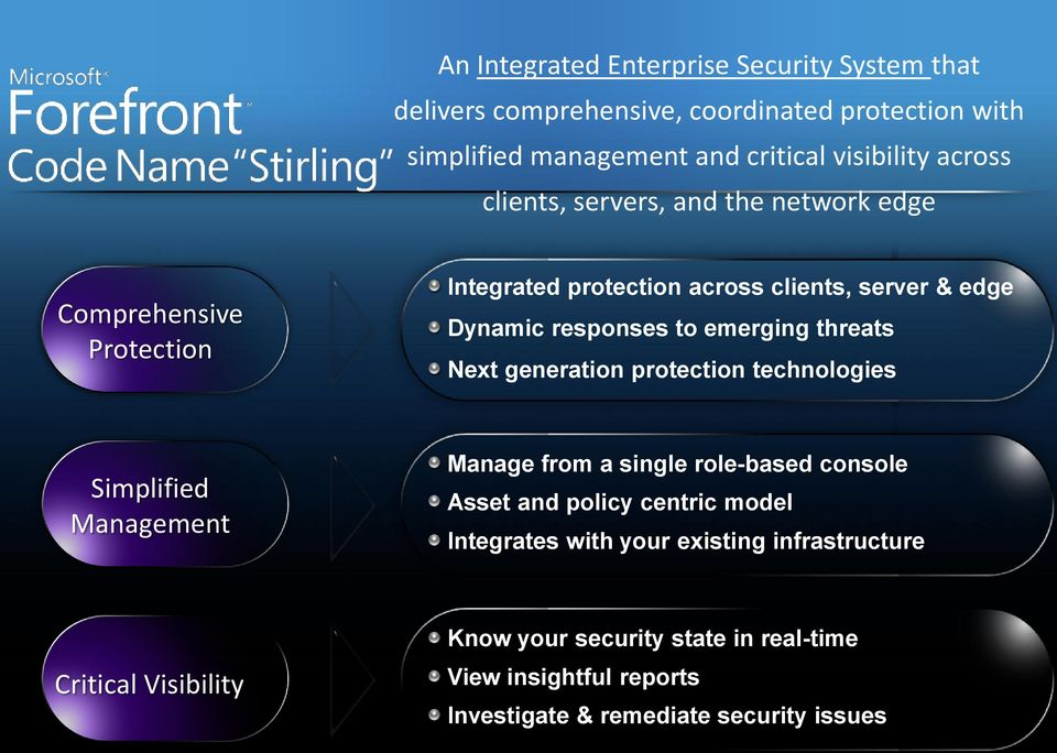 threats Next generation protection technologies Simplified Management Manage from a single role-based console Asset and policy centric model