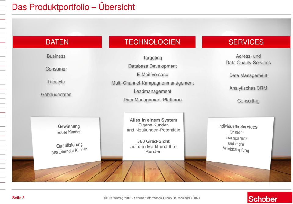 und Data Quality-Services Data Management Multi-Channel-Kampagnenmanagement