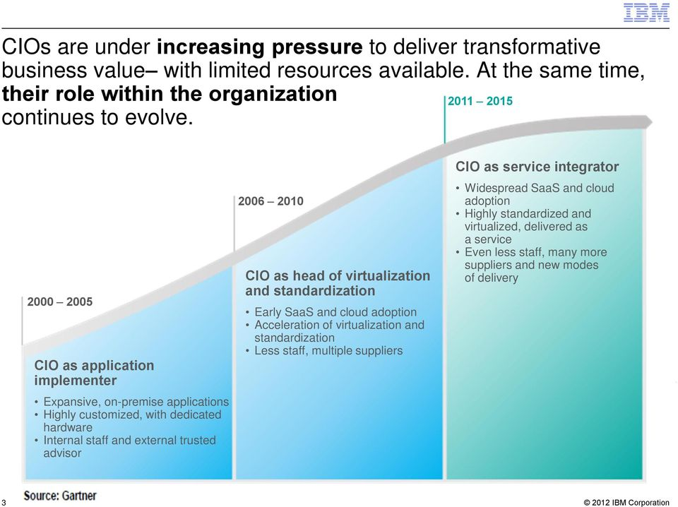 2000 2005 CIO as application implementer Expansive, on-premise applications Highly customized, with dedicated hardware Internal staff and external trusted advisor 2006 2010 CIO