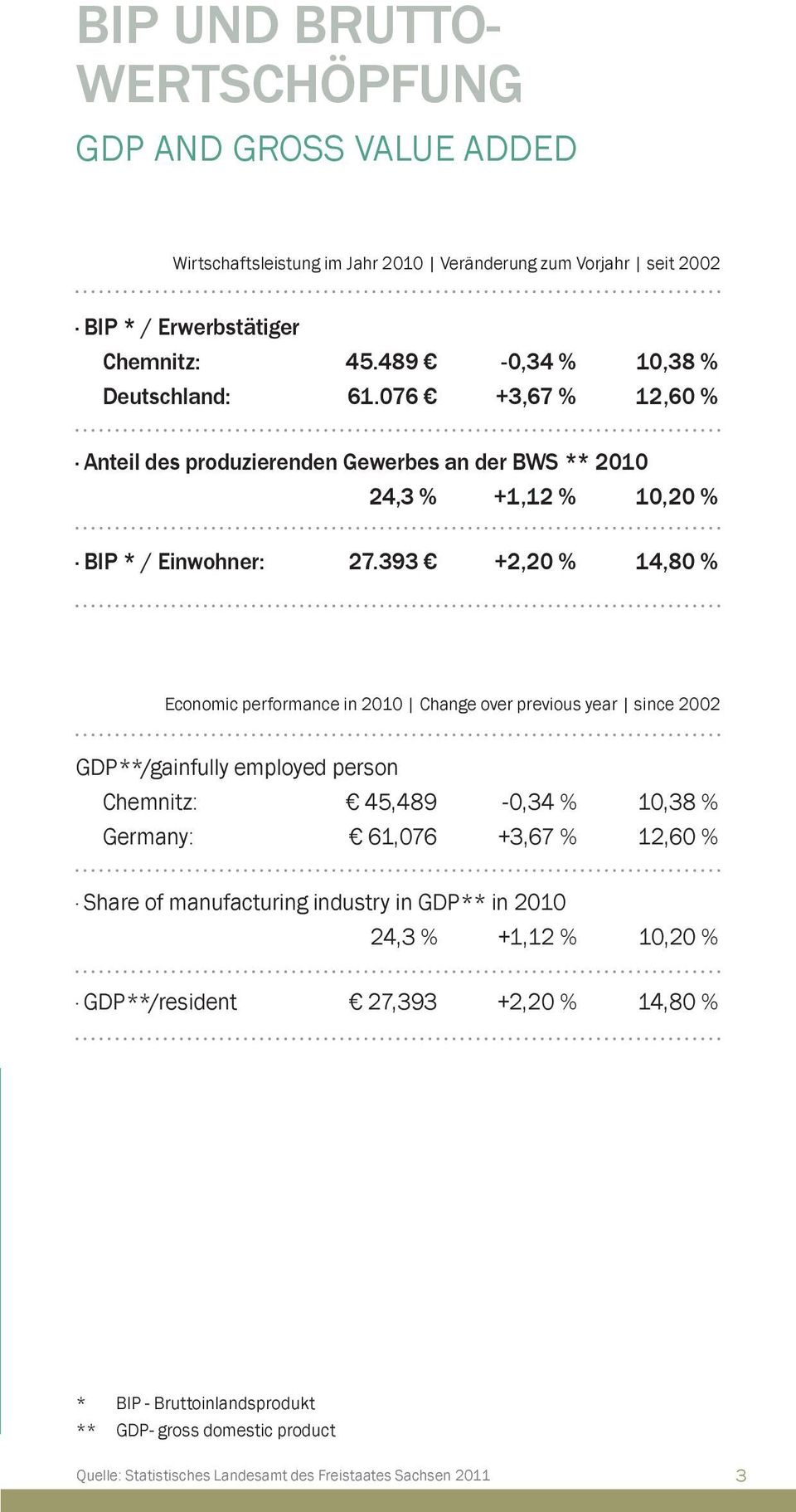 393 +2,20 % 14,80 % Economic performance in 2010 Change over previous year since 2002 GDP**/gainfully employed person Chemnitz: 45,489-0,34 % 10,38 % Germany: 61,076 +3,67 % 12,60 %