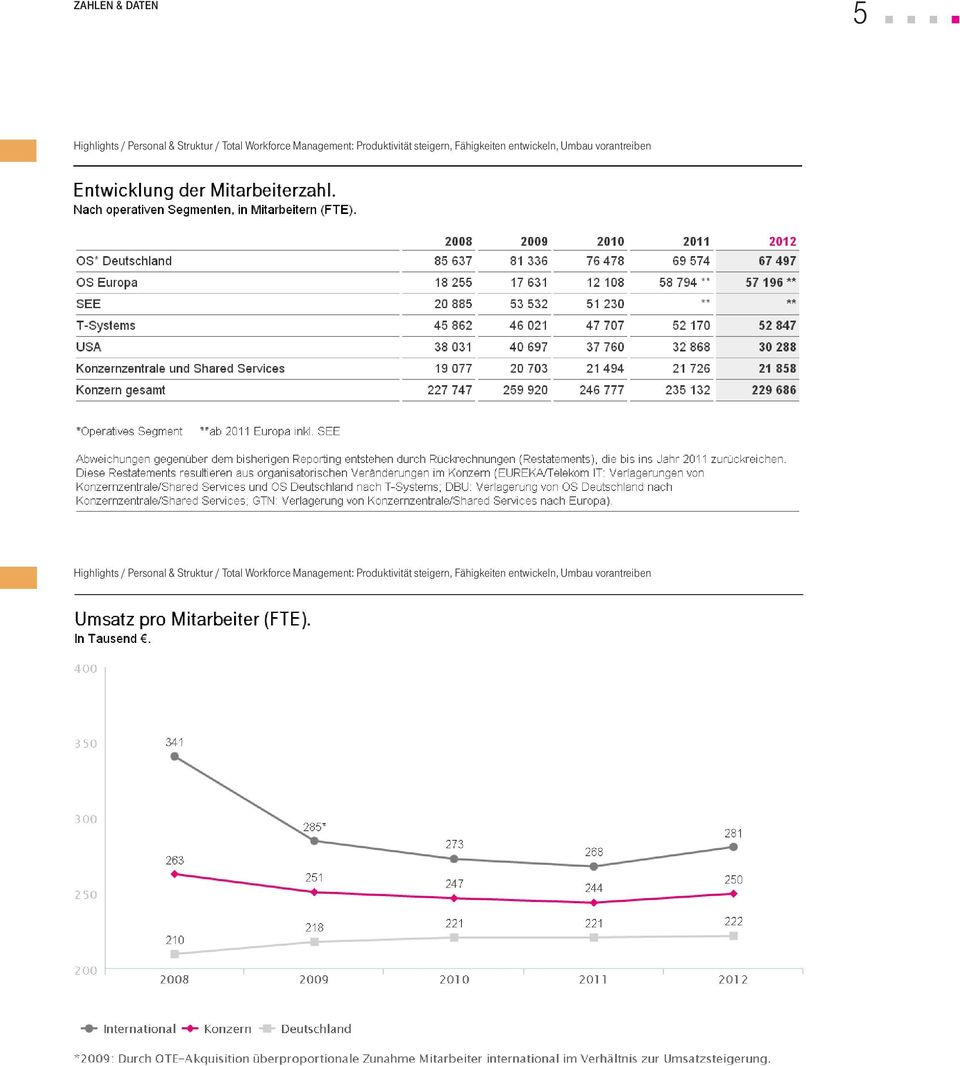 vorantreiben Highlights / Personal & Struktur / Total Workforce