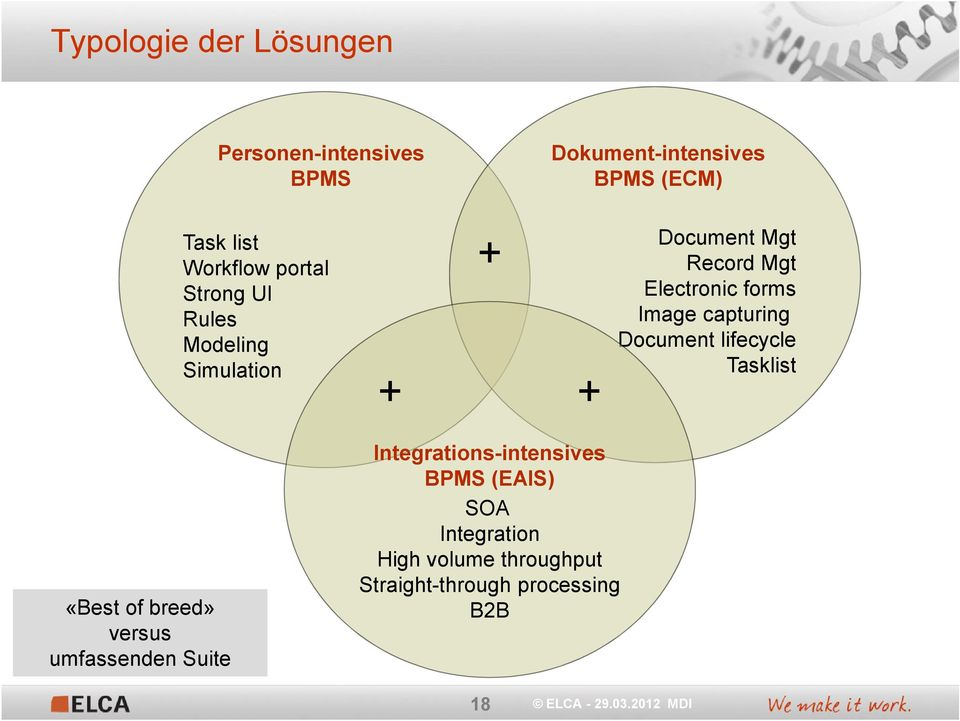 forms Image capturing Document lifecycle Tasklist «Best of breed» versus umfassenden Suite