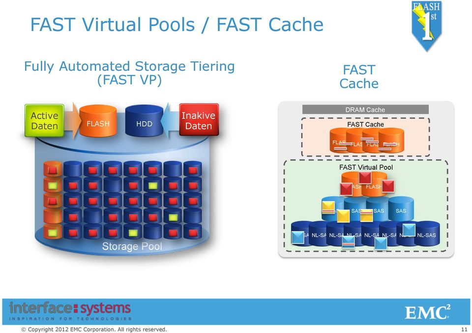 Cache FLASH FLASH FLASH FLASH FAST Virtual Pool FLASH FLASH SAS SAS SAS