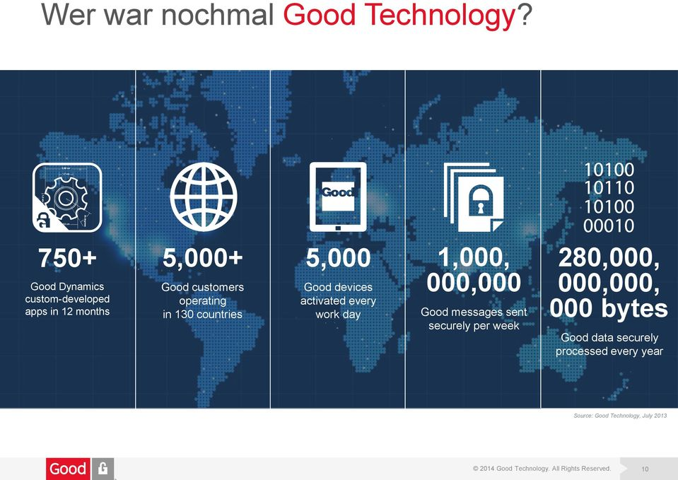 countries 5,000 Good devices activated every work day 1,000, 000,000 Good messages sent
