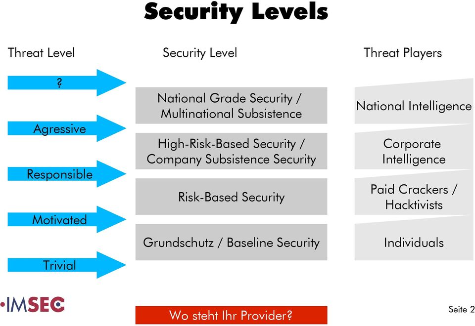 Subsistence National Intelligence High-Risk-Based Security / Company Subsistence Security