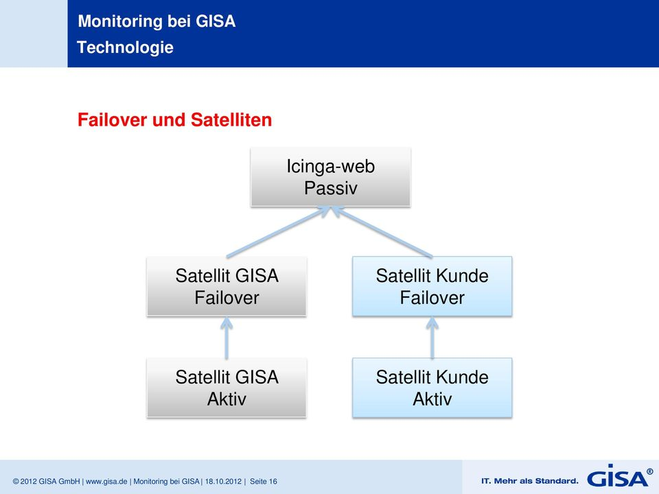 Failover Satellit GISA Aktiv Satellit Kunde Aktiv
