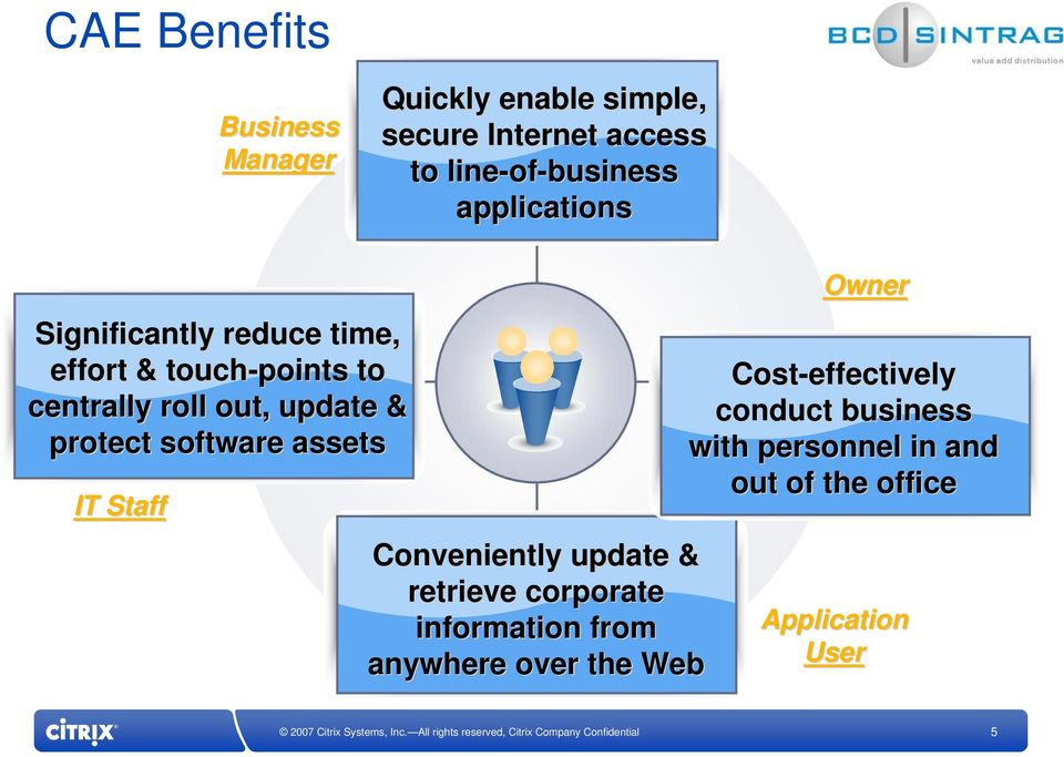 protect software assets IT Staff Conveniently update & retrieve corporate information from anywhere