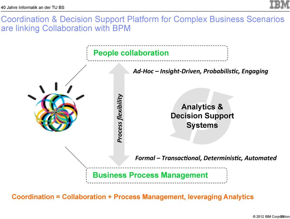 Process'flexibility' Analytics & Decision Support Systems Formal'