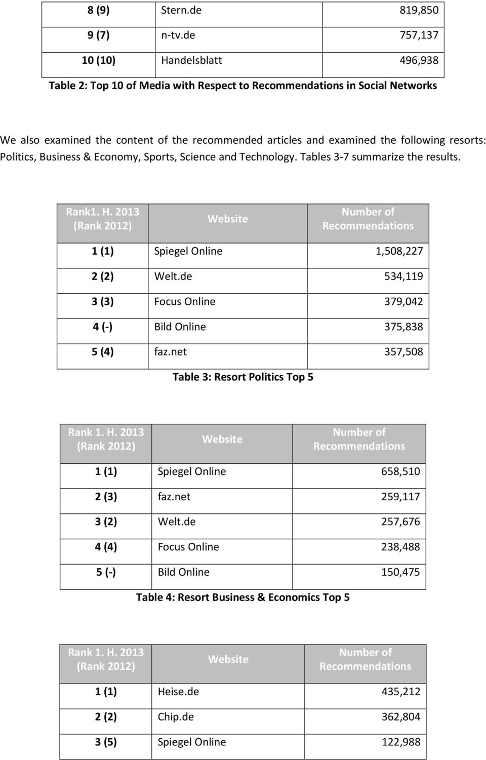 resorts: Politics, Business & Economy, Sports, Science and Technology. Tables 3-7 summarize the results. Rank1. H. 2013 1 (1) Spiegel Online 1,508,227 2 (2) Welt.