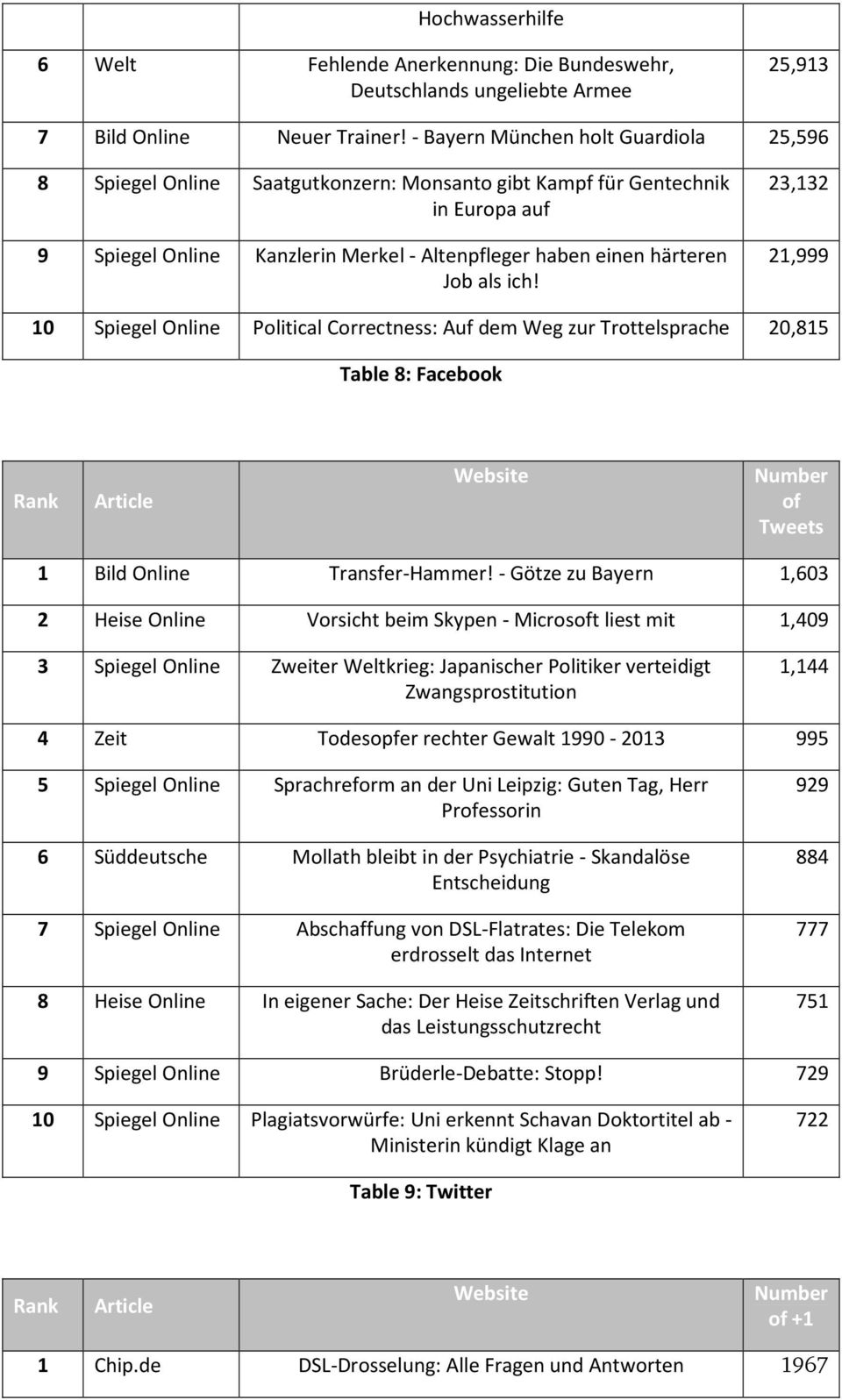 ich! 23,132 21,999 10 Spiegel Online Political Correctness: Auf dem Weg zur Trottelsprache 20,815 Table 8: Facebook Rank Article Number of Tweets 1 Bild Online Transfer-Hammer!