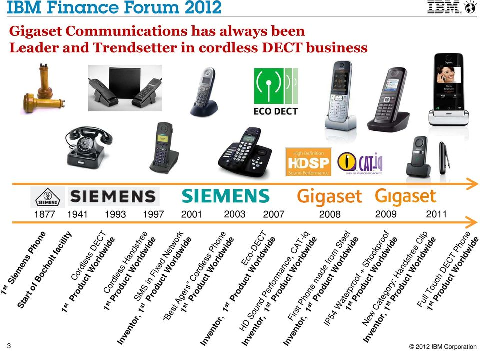 Phone 1 st Product Worldwide Eco-DECT Inventor, 1 st Product Worldwide HD Sound Performance, CAT-iq Inventor, 1 st Product Worldwide First Phone made from Steel Inventor, 1