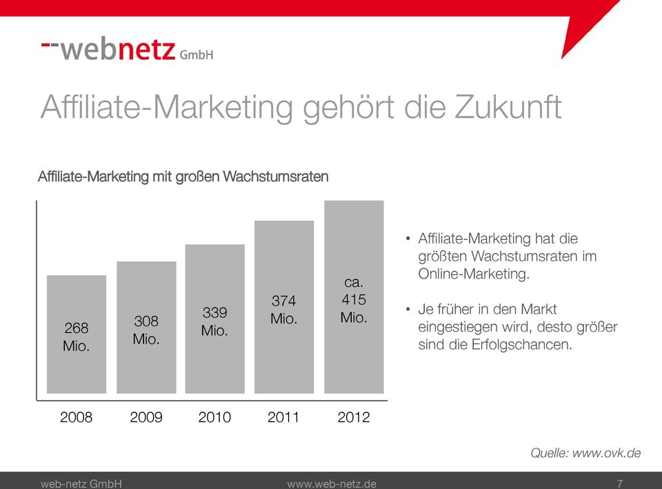 Affiliate-Marketing hat die größten Wachstumsraten im Online-Marketing.