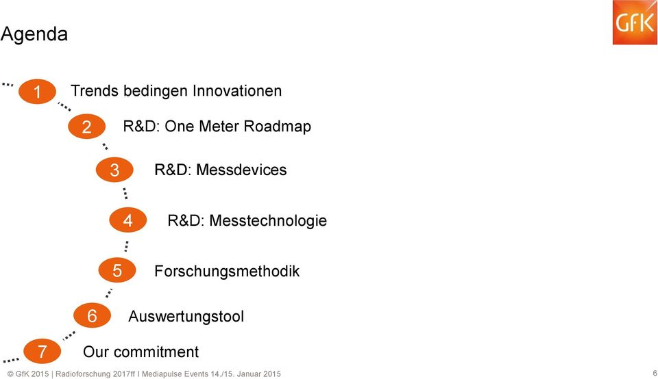 Messdevices 4 R&D: Messtechnologie 5